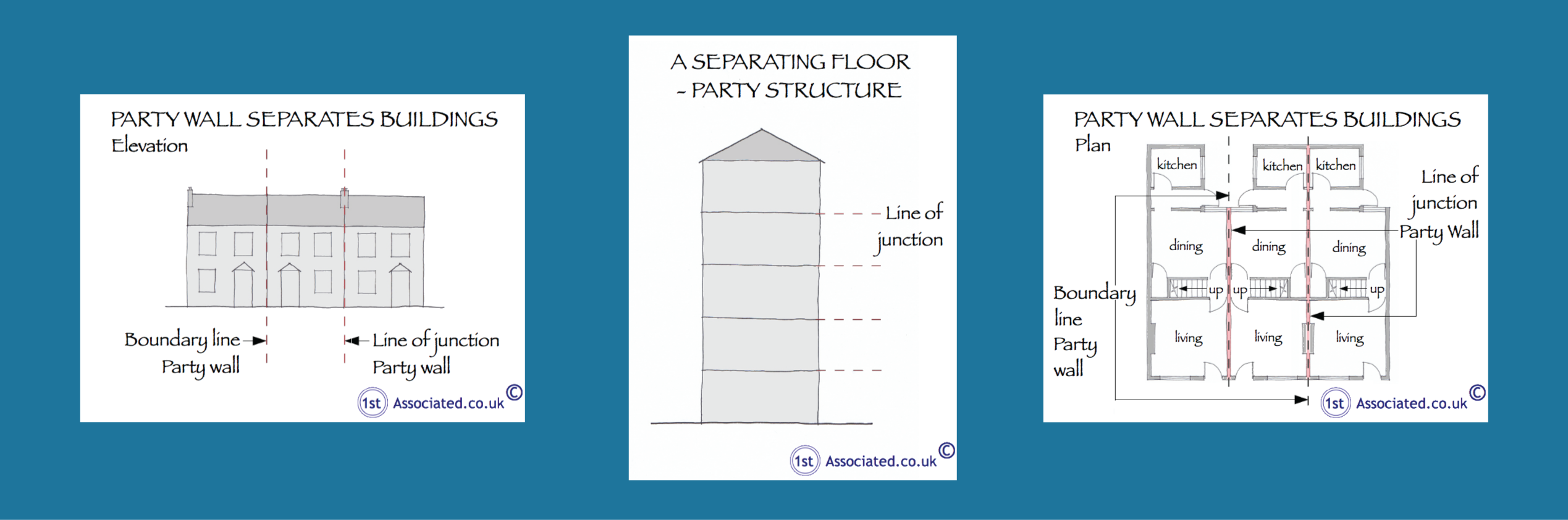 Party wall disputes disputes help for Party wall agreed surveyor